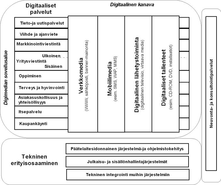 Digimedian määritelmä